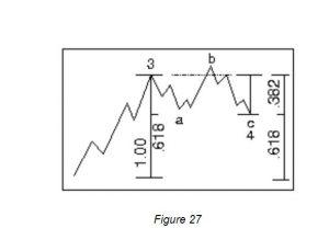 エリオット波動とハーモニックパターン Corrective wave pattern
