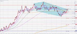 ユーロドルの売りの5-0パターン EURUSD Bearish 5-0pattern 6 Oct 2020