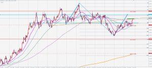 ユーロドルの逆数ABCDパターン EURUSD Reciprocal ABCD 11 Oct 2020