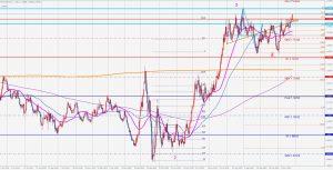 ユーロドルは第4波?EURUSD potential 4th wave 28 Nov 2020