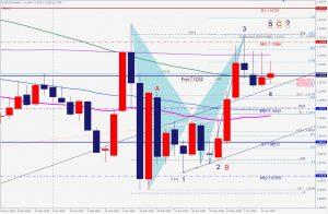 ユーロドルバットパターンと波の形 EURUSD bearish bat pattern and wave count