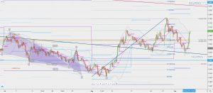 米金利の動きとトレンドライン US interest rate 6 Sep 2020