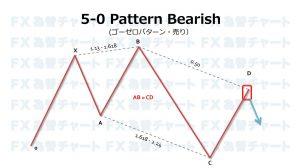 5-0 pattern fibonacci 5-0パターンの成立条件