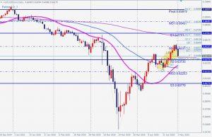 AUDUSD bullish 5-0 pattern 2 May 2020 豪ドル米ドルの5-0パターン