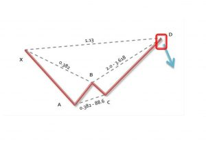 Alternate bat pattern 変形バットの成立条件-ハーモニックトレード