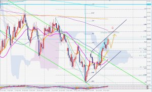 CADJPY potential 786 retracement カナダドル円は786のサイファーの可能性