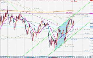 CADJPY potential ABC correction Nov 2019 カナダドル円調整波とABCDパターン