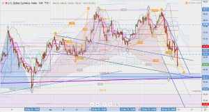 DXY A-cypher pattern 8 June 2019