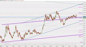 DXY trend lines 8 March 2020 ドルインデックスのトレンドライン