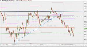 ES1 30-minutes chart trend line 8 March 2020 SP500フューチャーズ30分足のトレンドライン