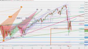 ES1 Trend line 6 March 2020 SP500フューチャーズのトレンドラインからの下落