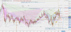 EURGBP potential gartley and cypher 13 Jan 2019