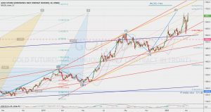 Gold Futures technical analysis 8 March 2020 ゴールドのチャネル、エリオット波動、節目