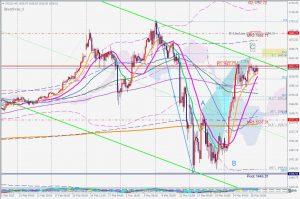 Gold Potential ABC correction 28 March 2020 ゴールドのABC調整波