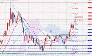 Gold Potential correction Monthly chart 28 March 2020 ゴールドの月足のABC調整波