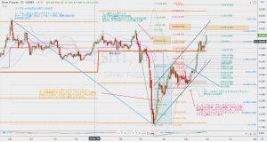 Sl1 fibonacci levels 30 May 2020 シルバーフューチャーズのフィボナッチレベル