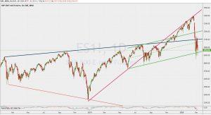 Technical analysis ES1 trend lines 8 March 2020 SP500フューチャーズ トレンドライン