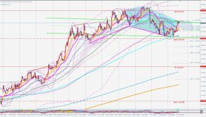 US10Y bearish 5-0 pattern 米10年債の売りの5-0パターン