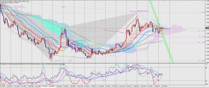 USDCAD 10 JUNE