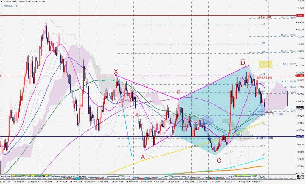 USDINR Bullish 5-0 pattern 29 Sep 米ドルインドルピーの5-0パターン