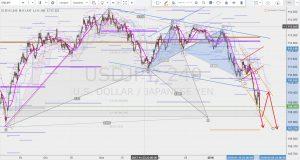 USDJPY Potential bat pattern 27 JAN 2018 ドル円のバットパターンの可能性