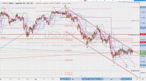 USDJPY 5 wave move ドル円ABC