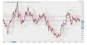 USDJPY Yearly Pivot Role reversal ドル円の年足ピボットとロールリバーサル