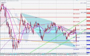 USDJPY rose with ABCD pattern 14 March 2020 ドル円はABCDパターンから爆上げ