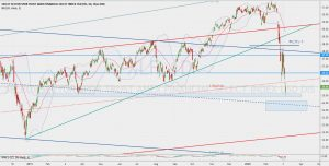 XLF Day chart trend line 8 March 2020 金融セレクトセクターSPDRファンドトレンドライン