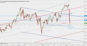 XLF trend lines 8 March 2020 XLFのトレンドラインと節目