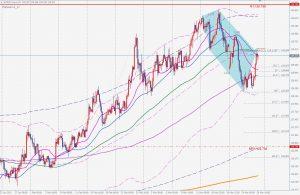 EURJPY Bearish 5-0 pattern 売りの5-0パターン 27 March 2021
