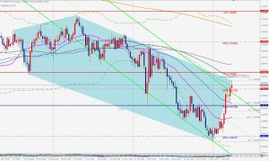 USDCHF 5-0pattern ドルスイス5-0パターン 3 April 2021