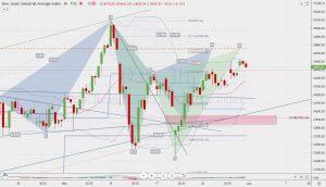 DJI potential cypher fibonacci levels ダウのサイファーと年ピボットR1 31 May 2021