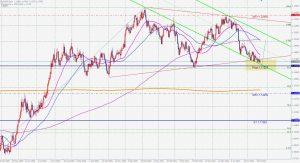 EURUSD chart patterns ユーロドルのチャートパターンとフィボナッチ 25 July 2021