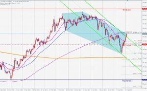 Pre-NFP AUDJPY Bearish 5-0 pattern 豪ドル円のベアリッシュ5-0パターン 3 Sep 2021