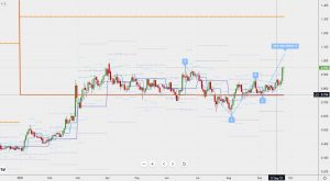 US interest rate 米金利のサポートとバタフライの可能性 26 Sep 2021